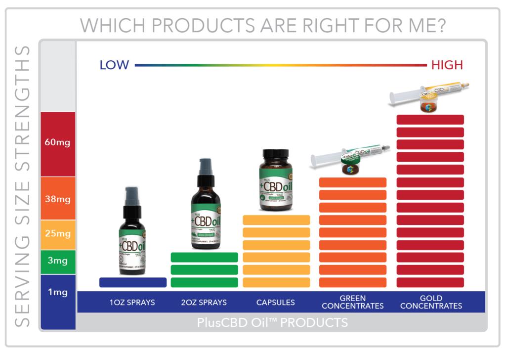 Vendor Profile: CV Sciences / Plus CBD Oil - Bhangers